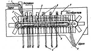 Рис. 11. Схема ленточного экстрактора  (аппарат Лурги).