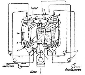 Рис. 12. Схема карусельного экстрактора.