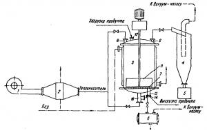 Рис. 24. Фильтровально-сушильная установка.