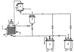 Рис. 7. Схема экстракции компонентов из растительного сырья.